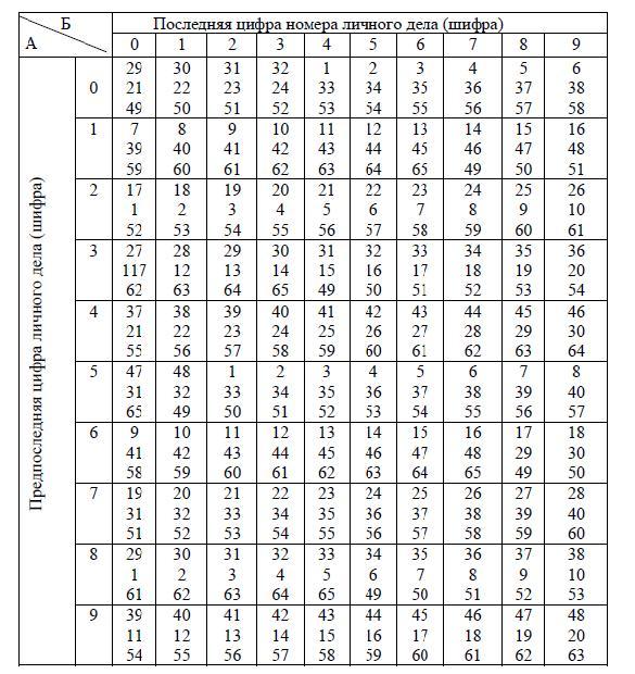 Репетитор оценщика СибУПК Контрольная Оценка недвижимости и ОФ Перечень теоретических вопросов к контрольной работе